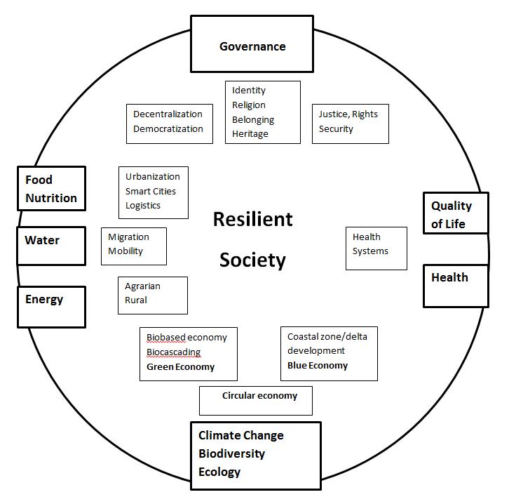 circle-of-themes